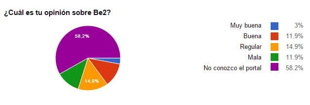 Gráfico de Pastel en el que se ven las opiniones de los encuestados sobre Be2 (3% Muy buena, 11.9% Buena, 14.9% Regular, 11.9% Mala y 58.2% No conocen el portal)