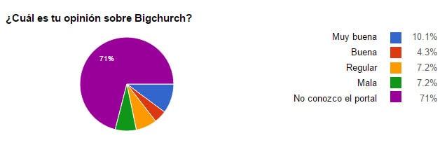 Gráfico de Pastel en el que se ven las opiniones de los encuestados sobre BigChurch(10.1% Muy buena, 4.3% Buena, 7.2% Regular, 7.2% Mala y 71% No conocen el portal)