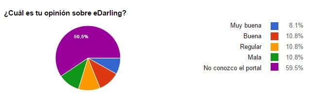 Gráfico de Pastel en el que se ven las opiniones de los encuestados sobre eDarling (8,1% Muy buena, 10.8% Buena, 10,8% Regular, 10,8% Mala y 59,5% No conocen el portal)
