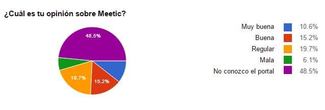 Gráfico de Pastel en el que se ven las opiniones de los encuestados sobre Meetic (10.6% Muy buena, 15.2% Buena, 19,7% Regular, 6,1% Mala y 48,5% No conocen el portal)